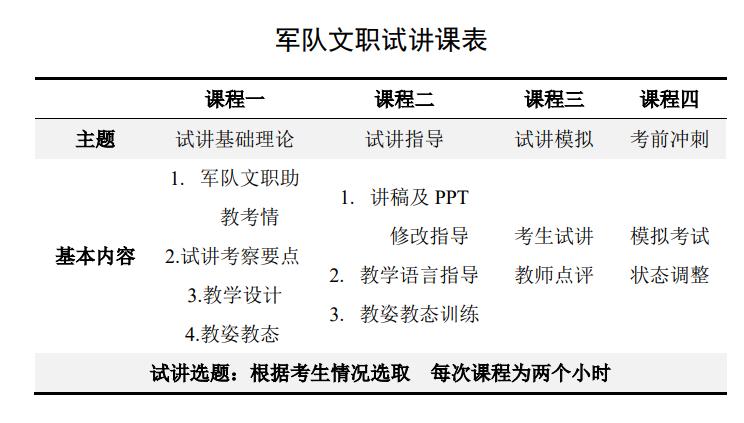 2021年军队文职试讲面试培训课程(图1)